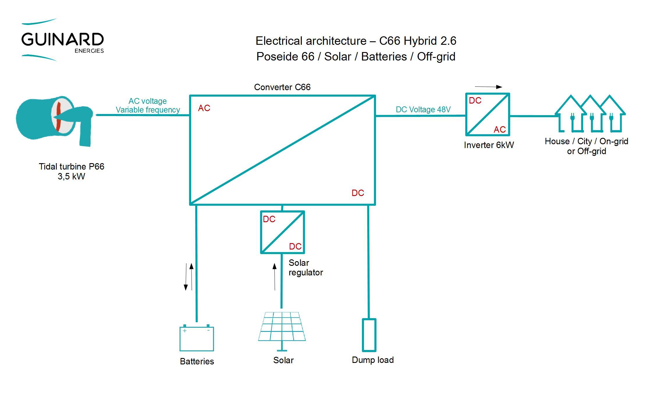 Architecture C66_En